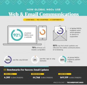 How Global NGOs Use Web & Email Communications